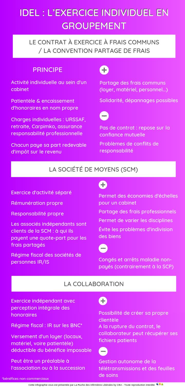 infographie-idel-types-de-collaboration-societe-contrat