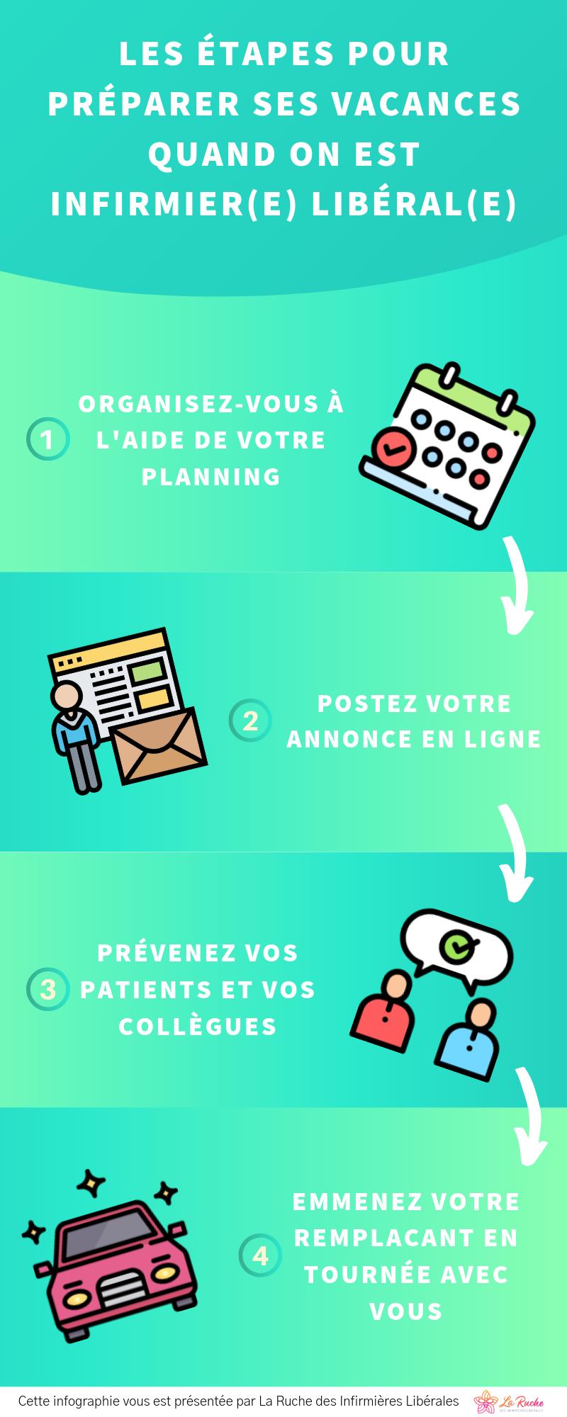 infographie-infirmiere-liberale-vacances-etapes