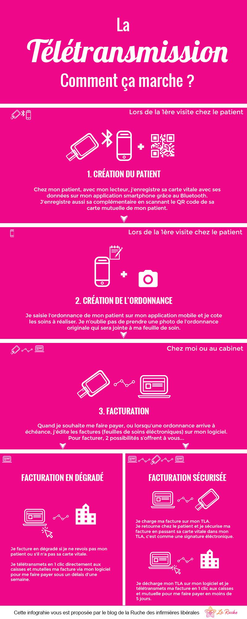 infographie-télétransmission-infirmier-libéral